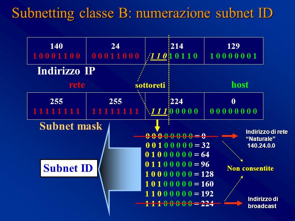 Subnetting classe B: numerazione subnet ID