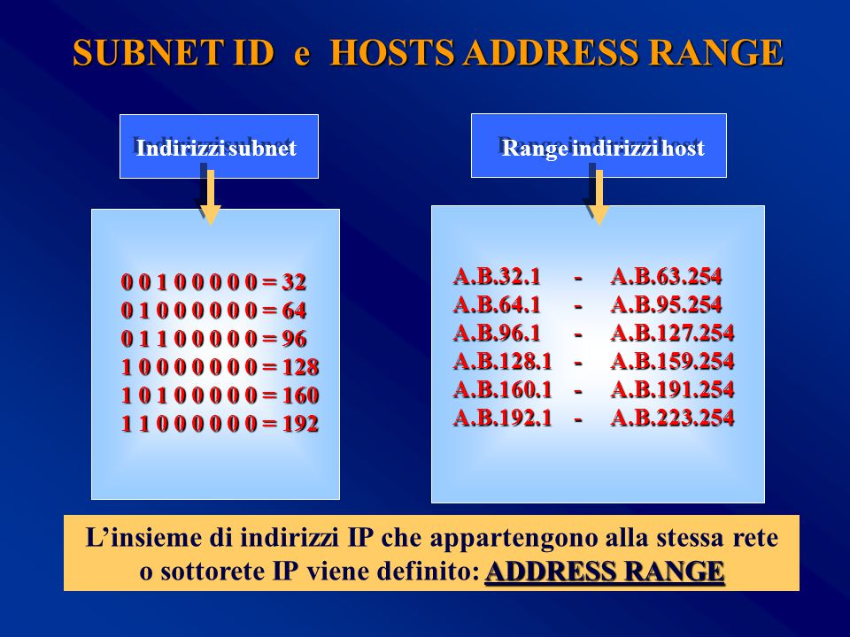 SUBNET ID e HOSTS ADDRESS RANGE