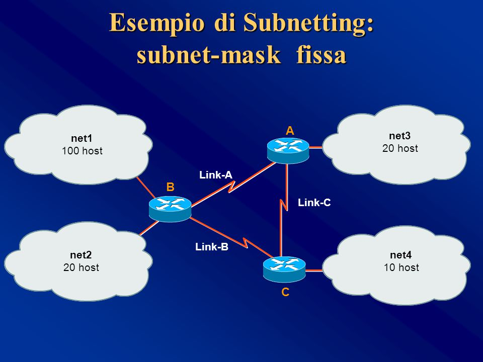 Esempio di Subnetting: subnet-mask fissa