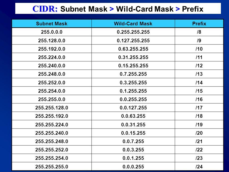 CIDR: Subnet Mask > Wild-Card Mask > Prefix