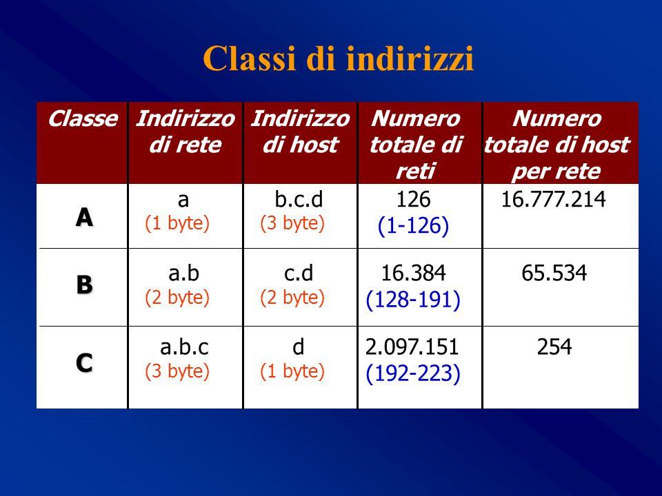 Classi di indirizzi A B C Classe Indirizzo di rete di host Numero
