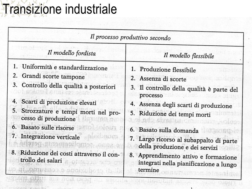 Transizione industriale