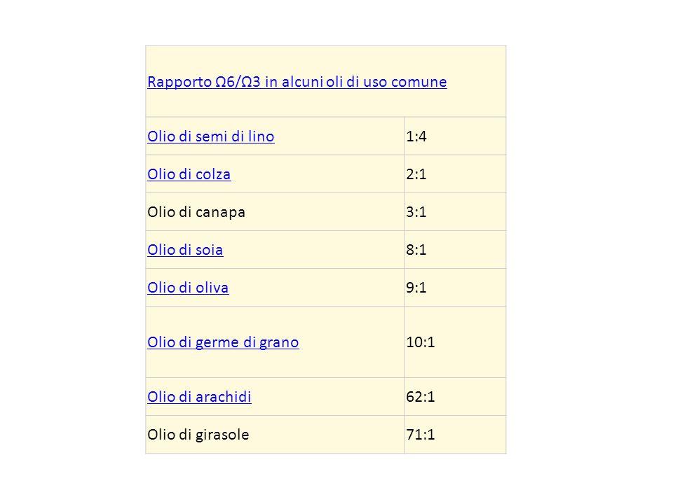 Rapporto Ω6/Ω3 in alcuni oli di uso comune