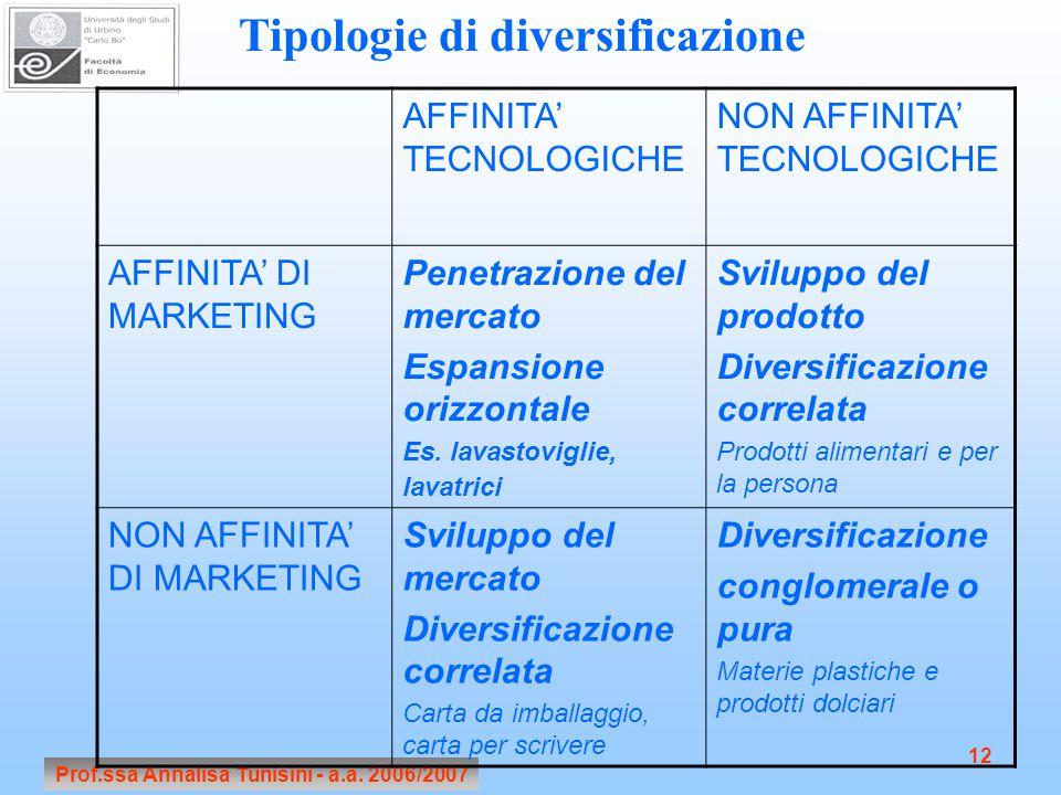 Tipologie di diversificazione