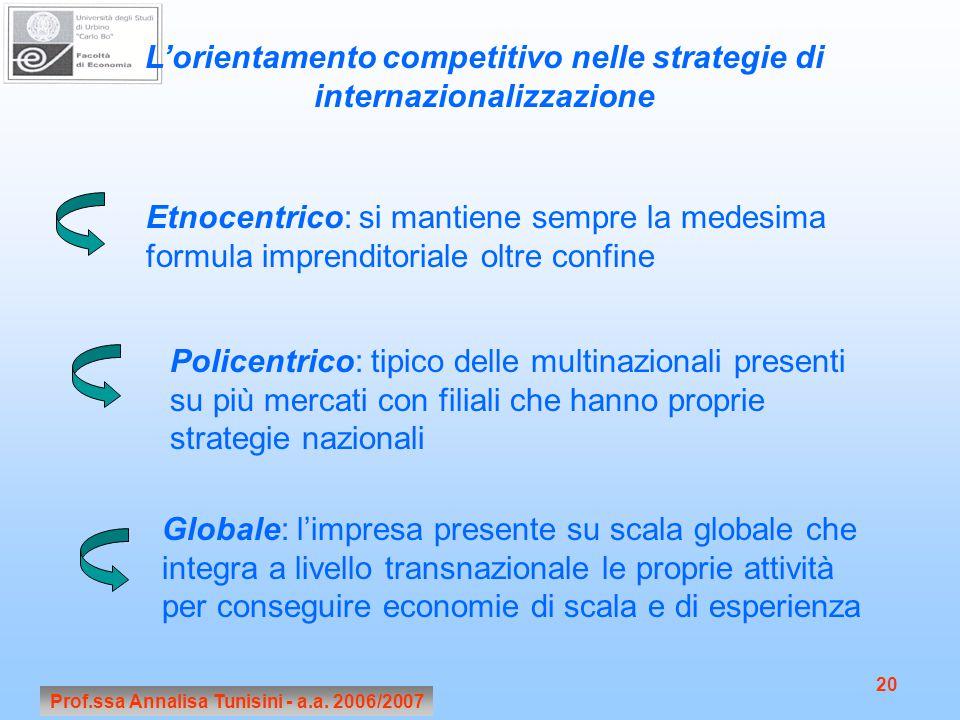 L'orientamento competitivo nelle strategie di internazionalizzazione