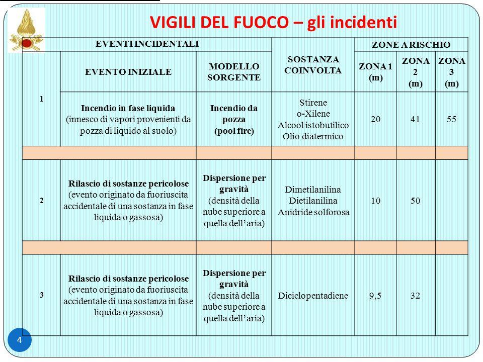 VIGILI DEL FUOCO – gli incidenti