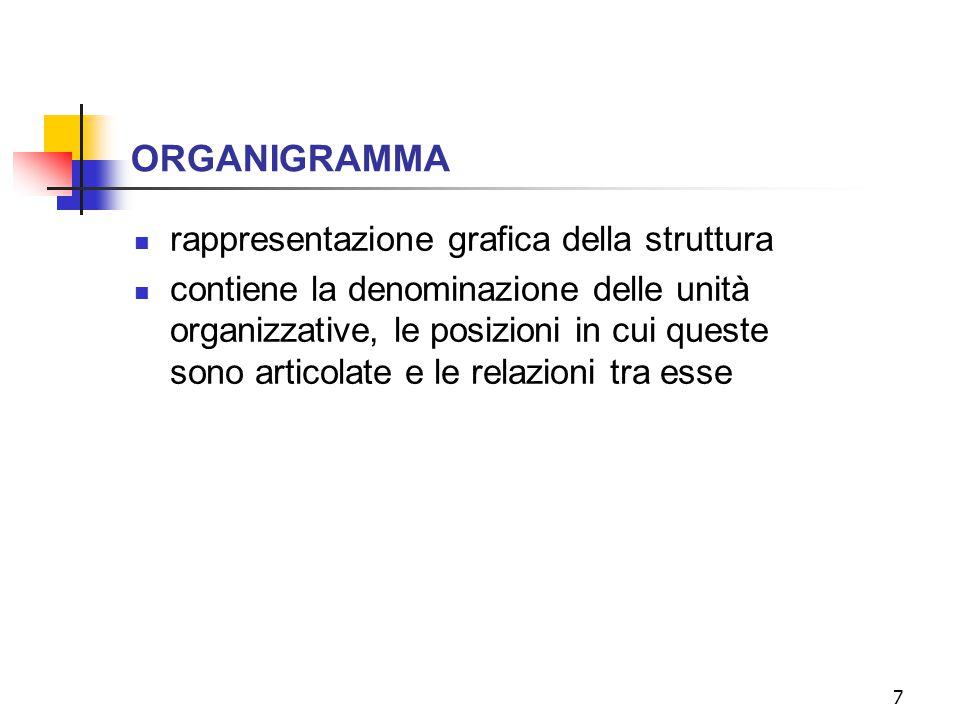 ORGANIGRAMMA rappresentazione grafica della struttura