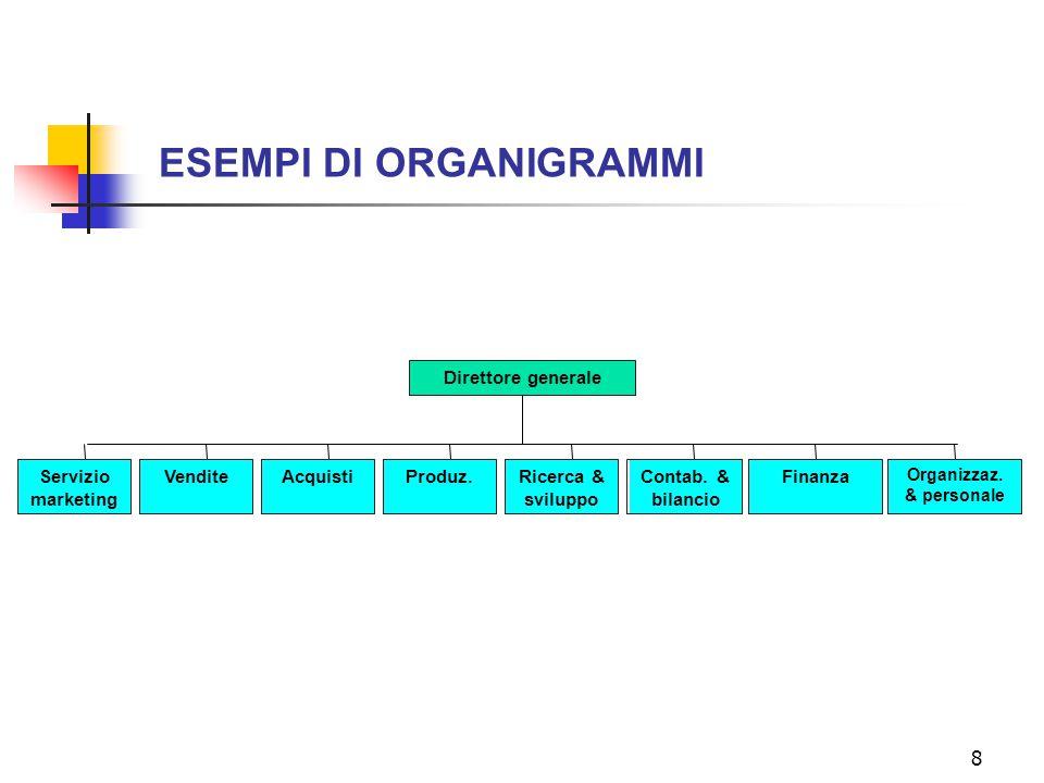 Organizzaz. & personale