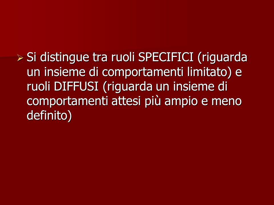 Si distingue tra ruoli SPECIFICI (riguarda un insieme di comportamenti limitato) e ruoli DIFFUSI (riguarda un insieme di comportamenti attesi più ampio e meno definito)