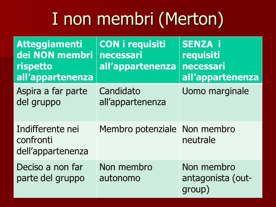 I non membri (Merton) Atteggiamenti dei NON membri rispetto all'appartenenza. CON i requisiti necessari all'appartenenza.