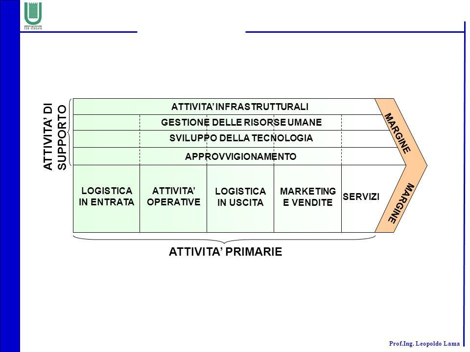 ATTIVITA' DI SUPPORTO ATTIVITA' PRIMARIE ATTIVITA' INFRASTRUTTURALI