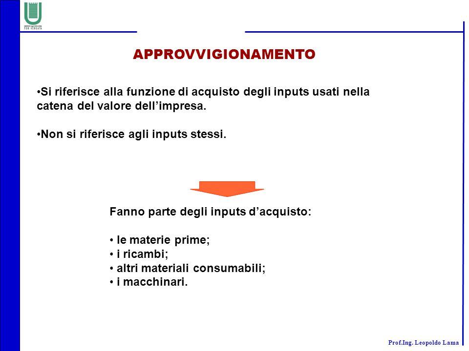 APPROVVIGIONAMENTO Si riferisce alla funzione di acquisto degli inputs usati nella catena del valore dell'impresa.