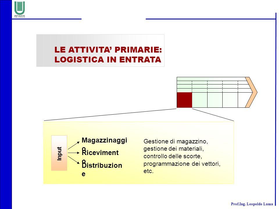 LE ATTIVITA' PRIMARIE: LOGISTICA IN ENTRATA