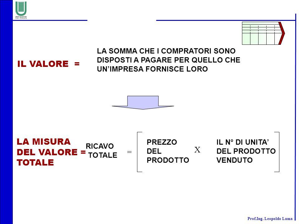 IL VALORE = LA MISURA DEL VALORE = TOTALE X =