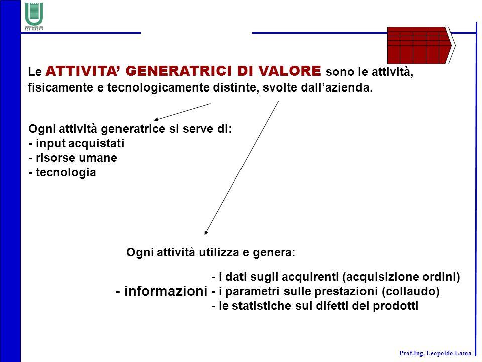 - informazioni Le ATTIVITA' GENERATRICI DI VALORE sono le attività,