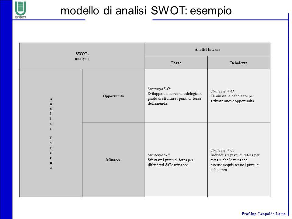 modello di analisi SWOT: esempio