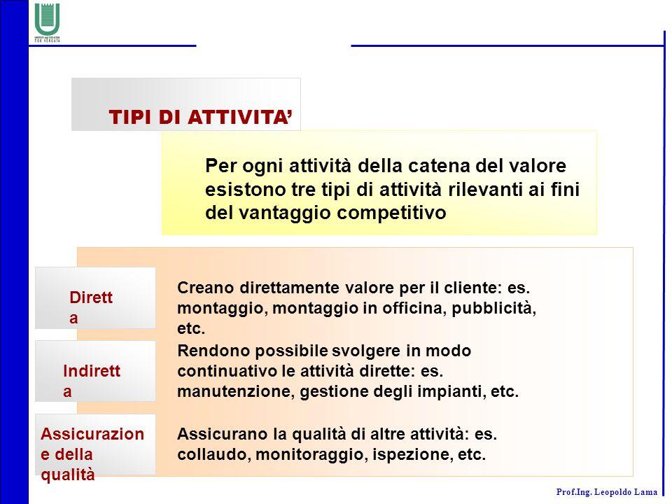 TIPI DI ATTIVITA' Per ogni attività della catena del valore esistono tre tipi di attività rilevanti ai fini del vantaggio competitivo.