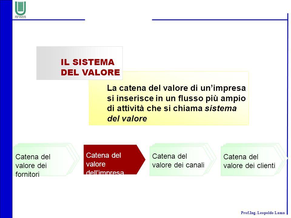IL SISTEMA DEL VALORE La catena del valore di un'impresa si inserisce in un flusso più ampio di attività che si chiama sistema del valore.