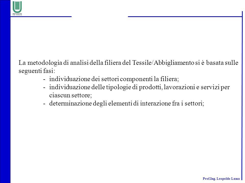 La metodologia di analisi della filiera del Tessile/Abbigliamento si è basata sulle seguenti fasi: