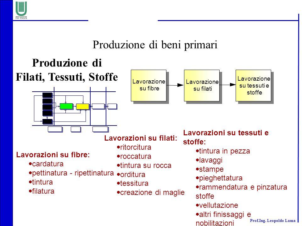 Produzione di beni primari