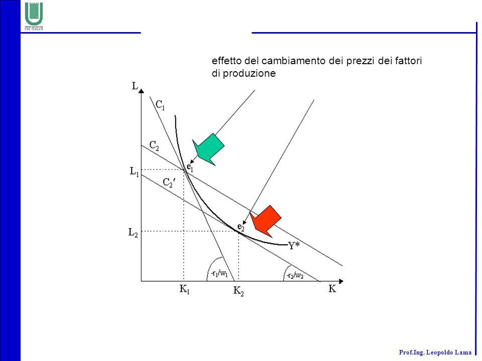 effetto del cambiamento dei prezzi dei fattori di produzione
