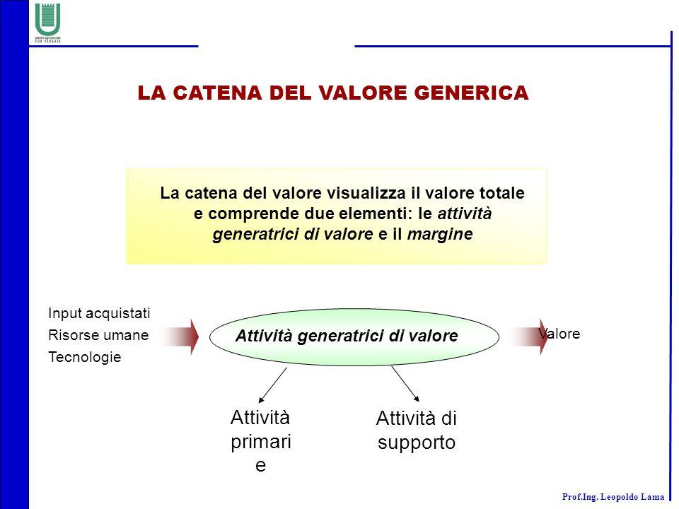 LA CATENA DEL VALORE GENERICA