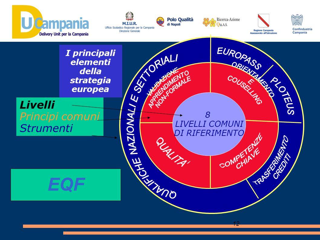 I principali elementi della strategia europea