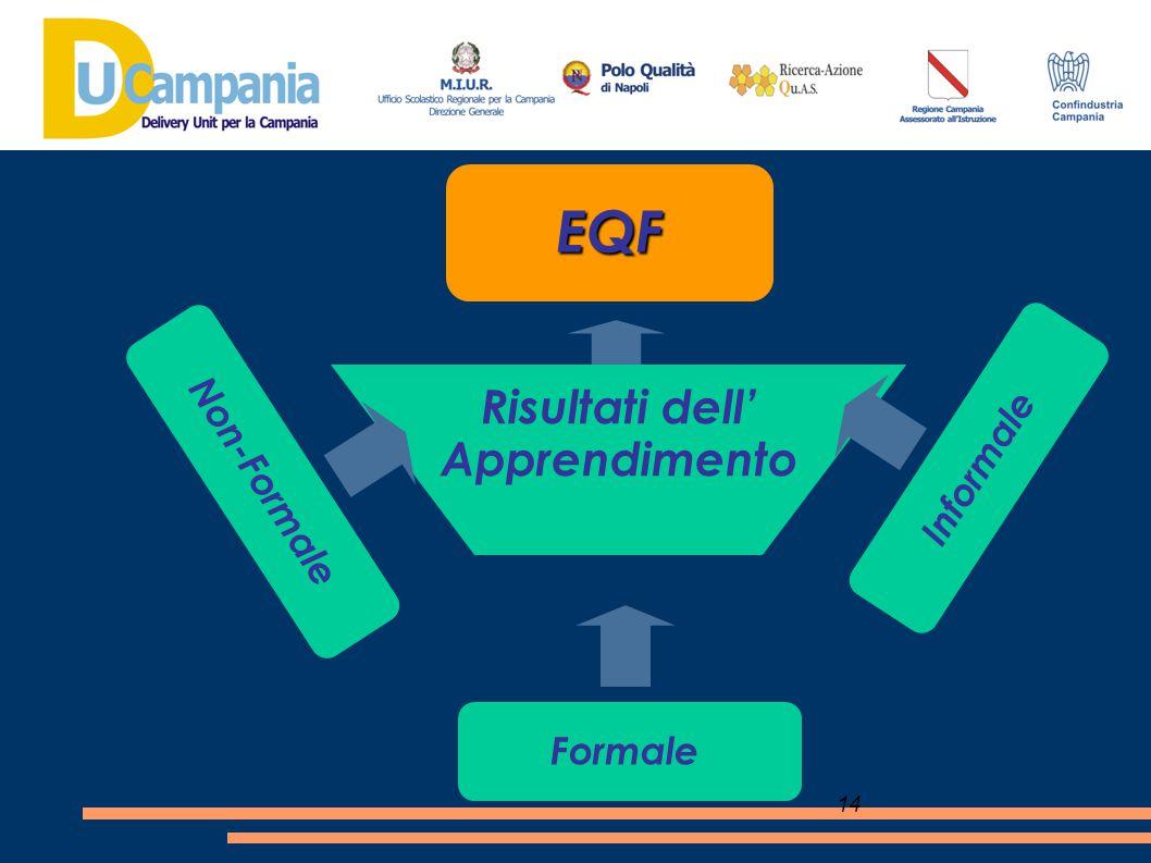 EQF Risultati dell' Apprendimento Informale Non-Formale Formale 14