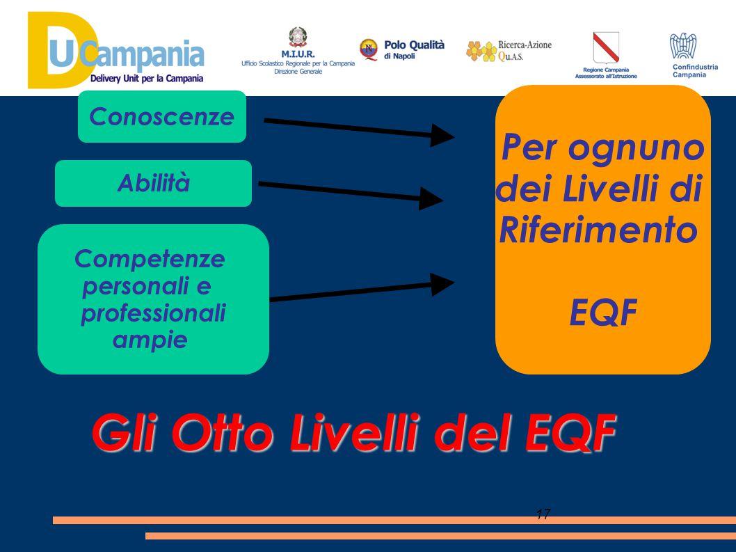 Gli Otto Livelli del EQF