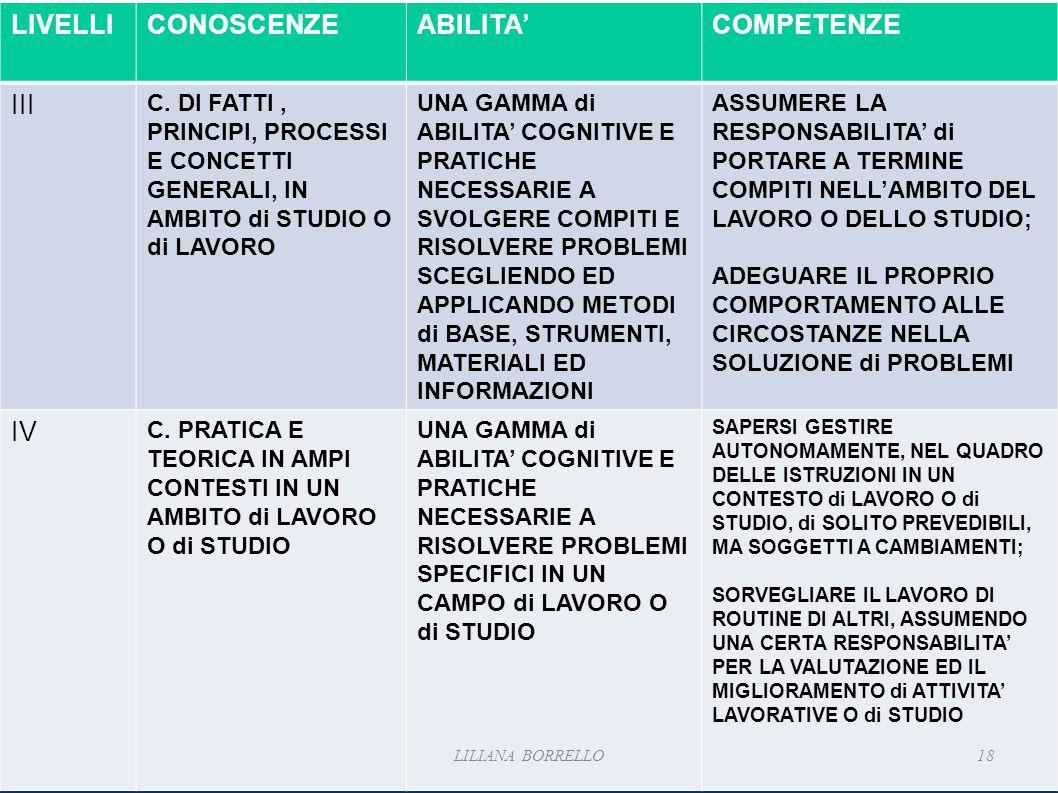 LIVELLI CONOSCENZE ABILITA' COMPETENZE III IV