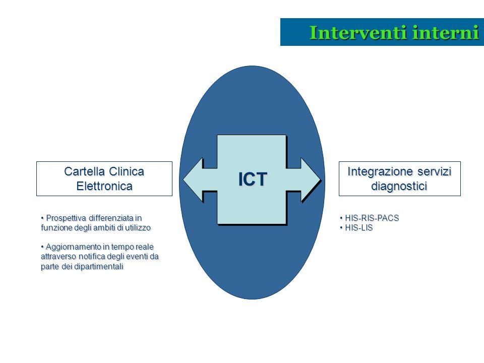 Interventi interni ICT Cartella Clinica Elettronica