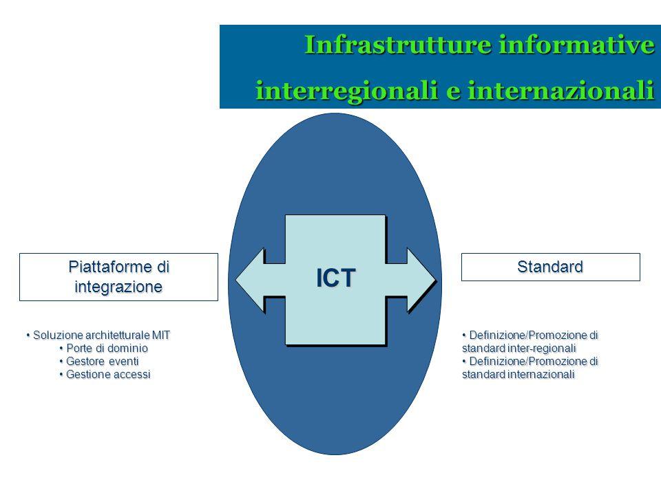Piattaforme di integrazione