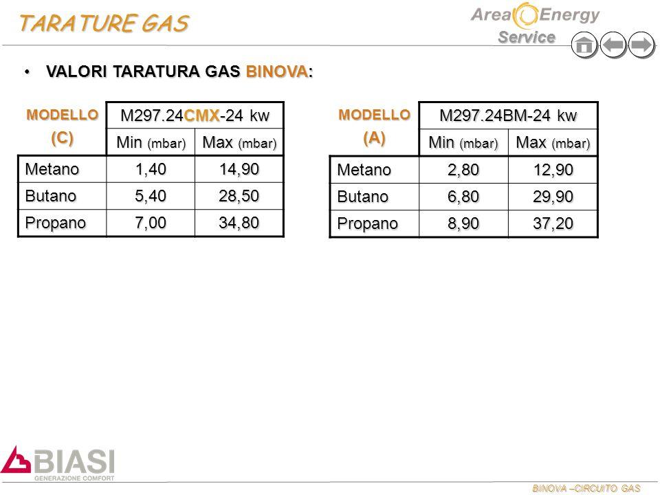 TARATURE GAS VALORI TARATURA GAS BINOVA: (C) M297.24CMX-24 kw