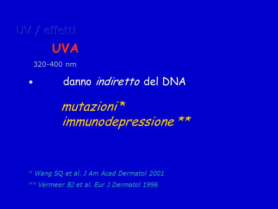 UV / effetti danno indiretto del DNA mutazioni * immunodepressione **