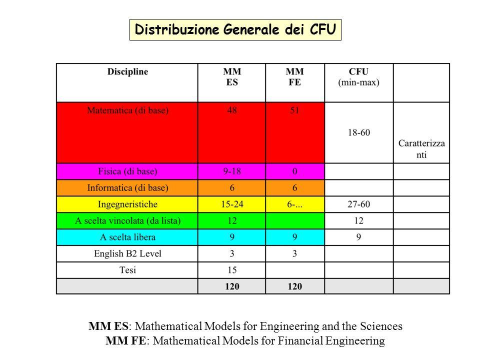 Distribuzione Generale dei CFU