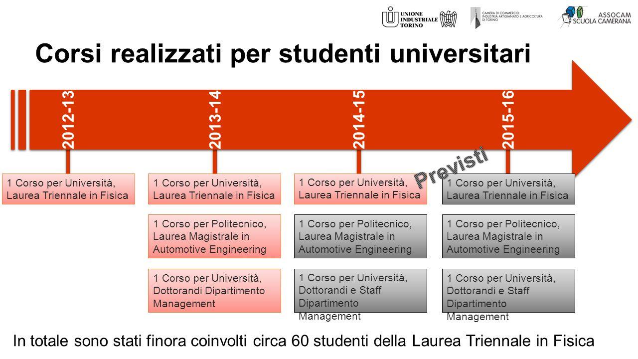 Corsi realizzati per studenti universitari