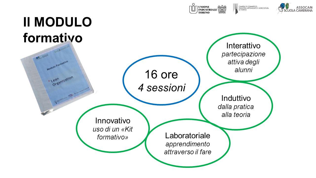 Il MODULO formativo 16 ore 4 sessioni Interattivo Induttivo Innovativo