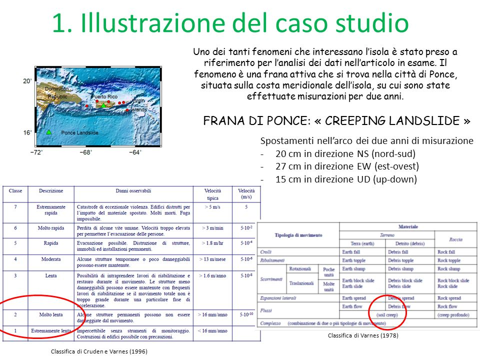 1. Illustrazione del caso studio