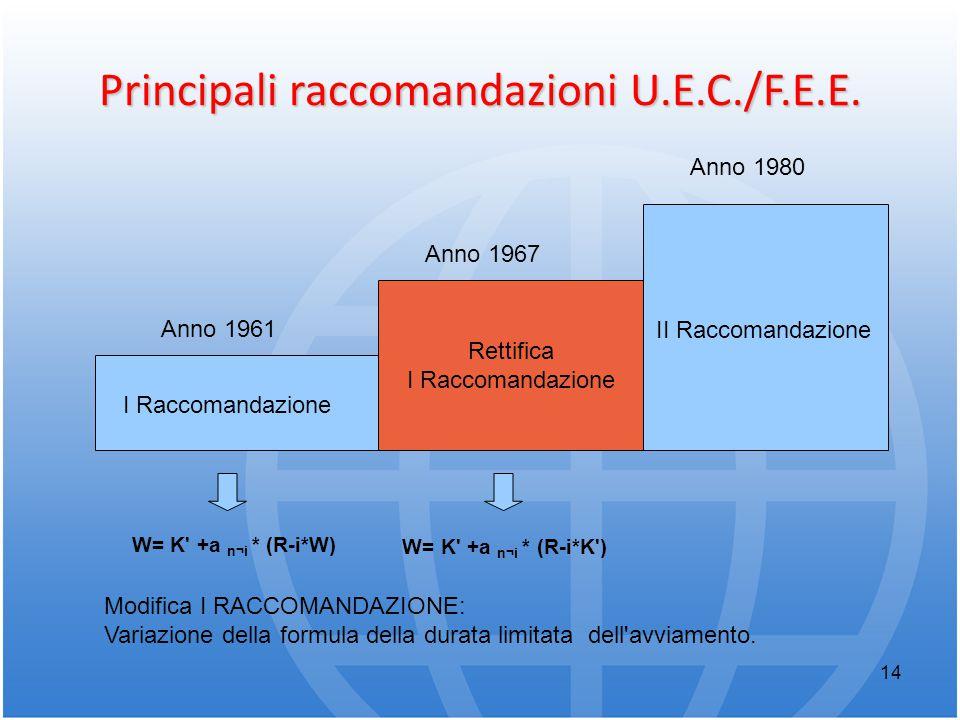 Principali raccomandazioni U.E.C./F.E.E.