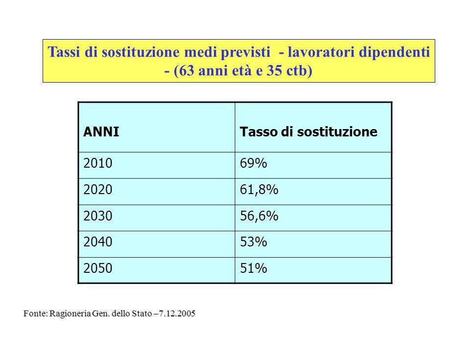 Tassi di sostituzione medi previsti - lavoratori dipendenti - (63 anni età e 35 ctb)