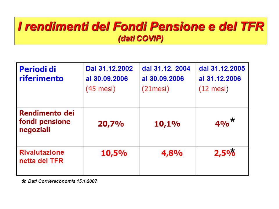 I rendimenti del Fondi Pensione e del TFR (dati COVIP)