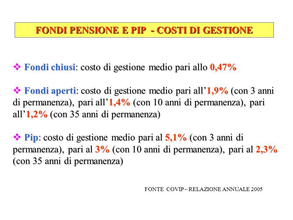 FONDI PENSIONE E PIP - COSTI DI GESTIONE