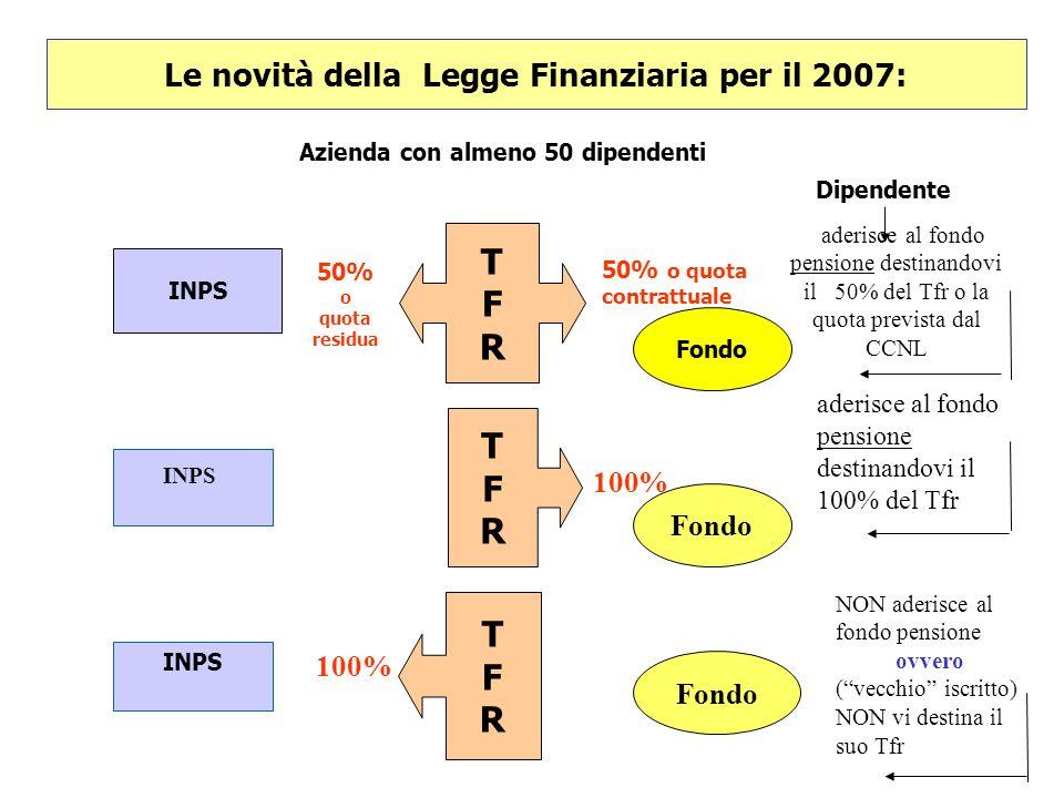 Le novità della Legge Finanziaria per il 2007:
