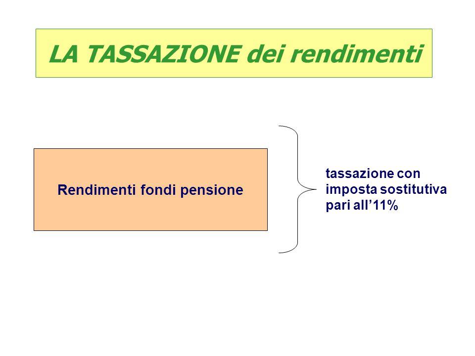 LA TASSAZIONE dei rendimenti Rendimenti fondi pensione
