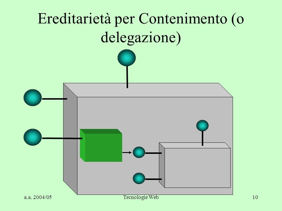 Ereditarietà per Contenimento (o delegazione)