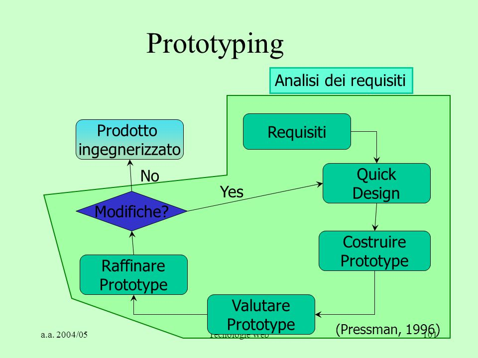 Prototyping Analisi dei requisiti Requisiti Prodotto ingegnerizzato No