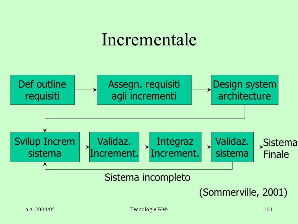Incrementale Def outline requisiti Assegn. requisiti agli incrementi
