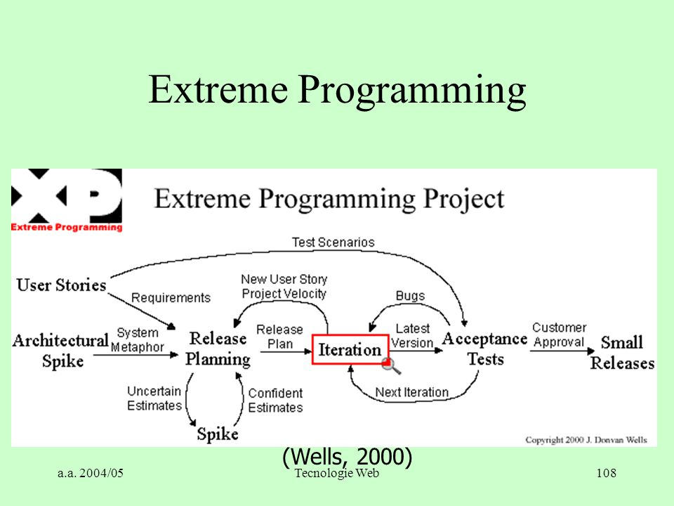 Extreme Programming (Wells, 2000) a.a. 2004/05 Tecnologie Web