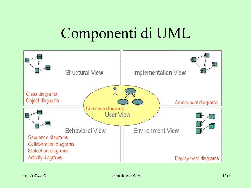 Componenti di UML a.a. 2004/05 Tecnologie Web