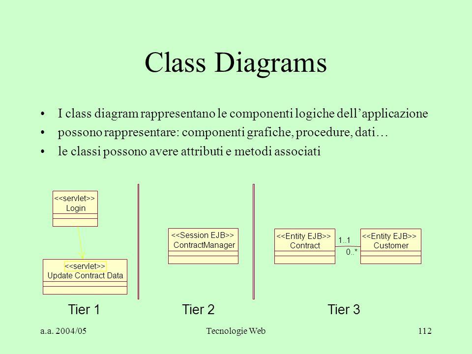 Class Diagrams I class diagram rappresentano le componenti logiche dell'applicazione. possono rappresentare: componenti grafiche, procedure, dati…